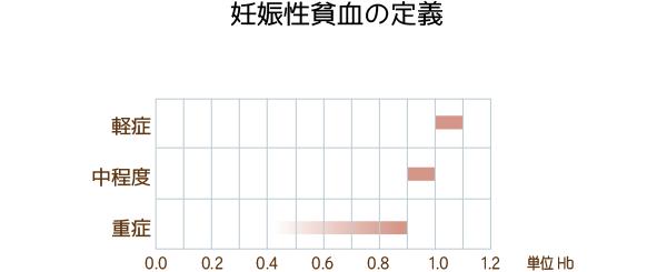 貧血がすすむ妊婦への食事指導【...